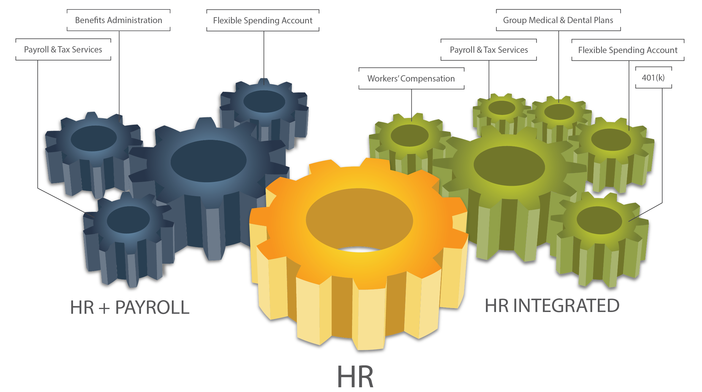 human resources outsourcing Insperity's human resources outsourcing gives your business access to better benefits, easy payroll and administrative relief learn about our hr services.